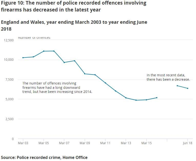 Line chart showing that the number of police recorded offences involving firearms has decreased in the latest year to year ending June 2018.