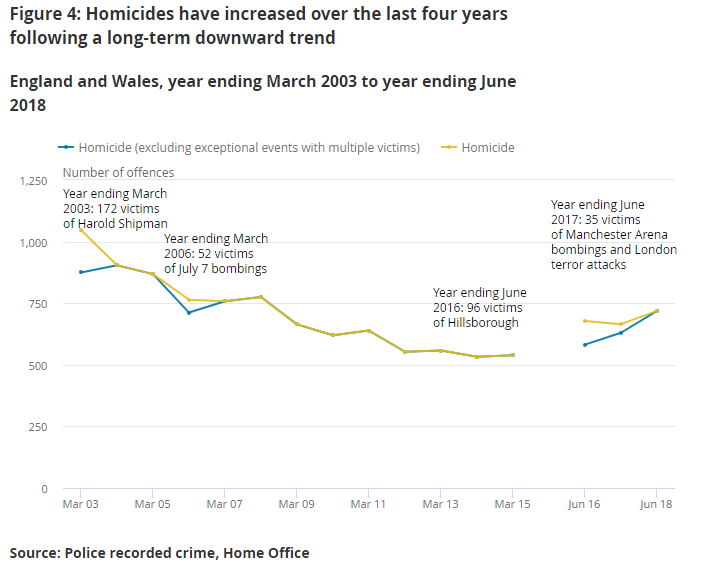 Line chart showing crime rates that homicides have increased over the last four years to year ending June 2018, following a long-term downward trend.