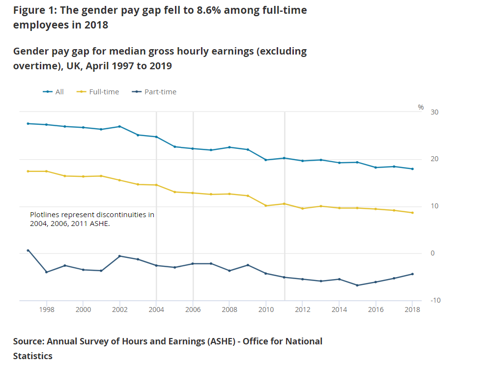 A line chart showing the gender pay gap fell to 8.6% among full-time employees in 2018.