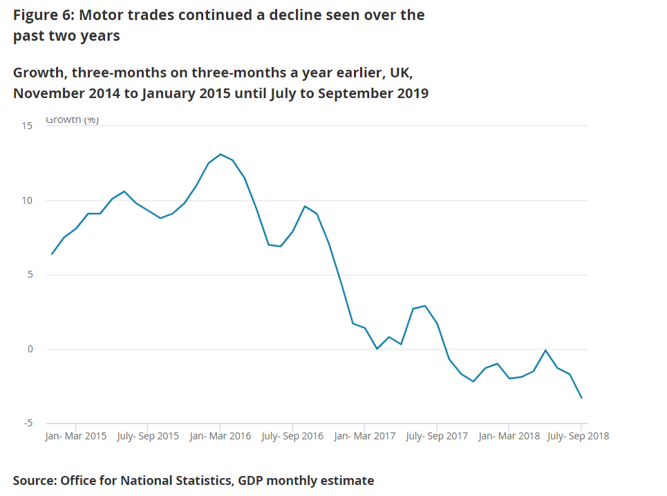 A line chart showing that motor trades continued a decline seen over the past 2 years to July to September 2019.