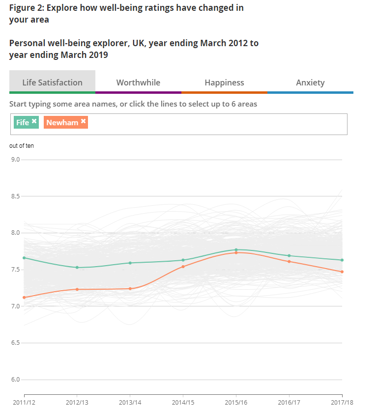 A data visualisation explorer tool that allows users to explore how well-being ratings have changed in their area.