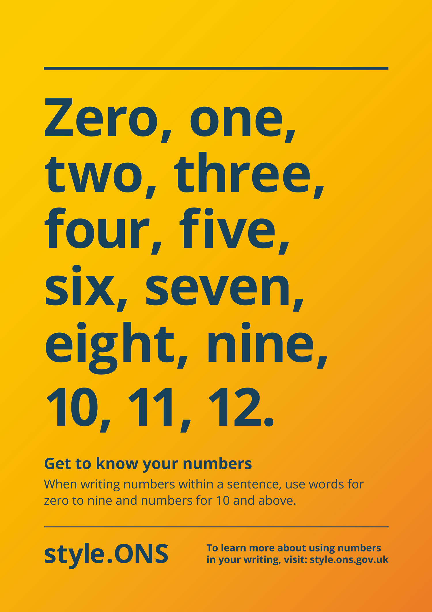 How to write numbers using the ONS house style. Numbers zero to nine are written as words and 10 and over are written as numbers.