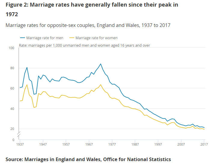 Line chart of marriage rates where the amount of opposite-sex marriages peaked in 1972 and has generally fallen since.