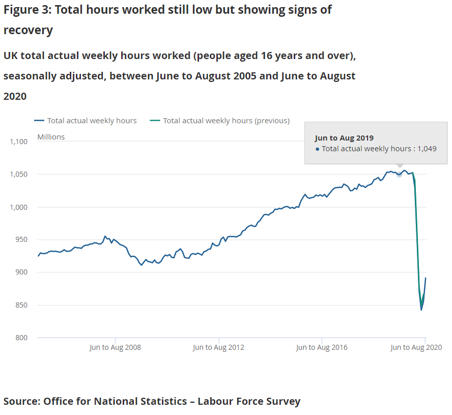 Example of a line chart showing the amount of weekly hours worked is still low but showing signs of recovery.